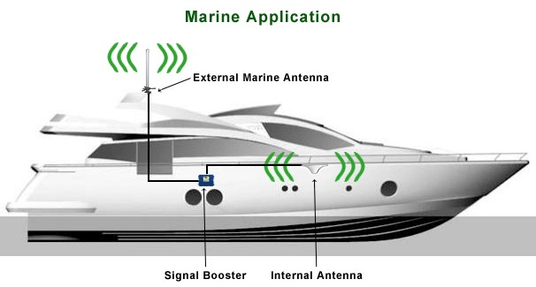 cellular-boat-antenna-wilson