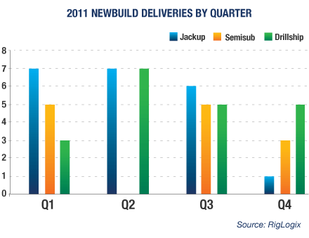 2011 Newbuild Drillship, Semi and Jackup analysis chart