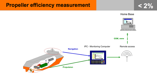 propeller efficiency measurement