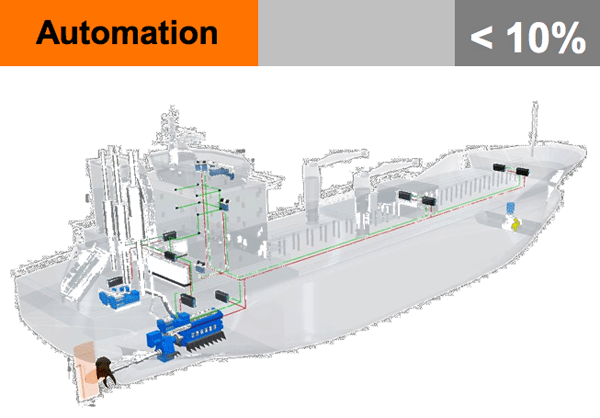automation shipping efficiency 