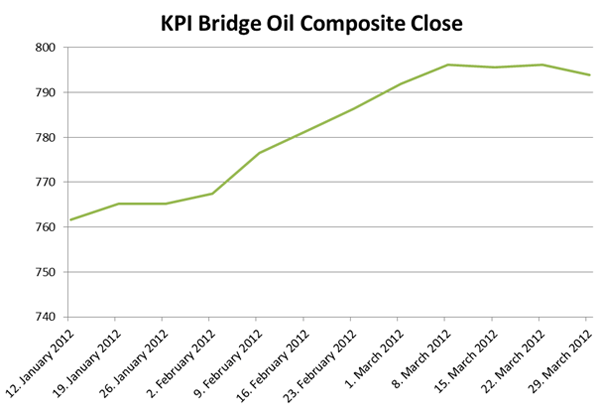kpi bridge oil composite