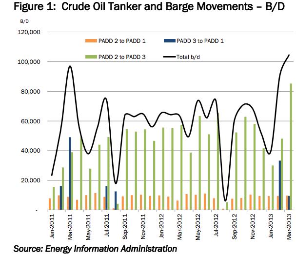 crude oil tanker barge movements