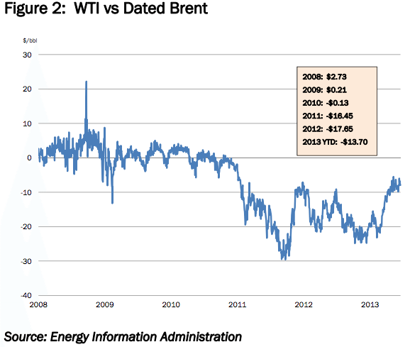 wti vs dated brent